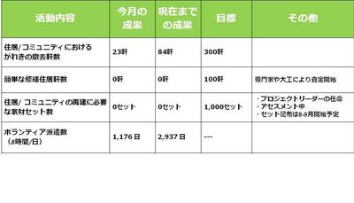 DR monthly report_June.jpg